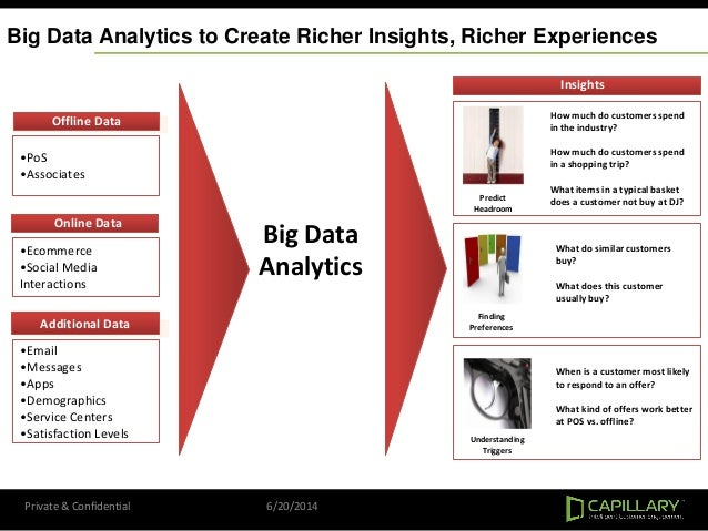 Big Data Analytics to Create Richer Insights, Richer Experiences •PoS •Associates Offline Data •Email •Messages •Apps •Dem...
