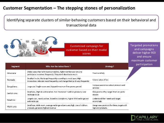 Customer Segmentation – The stepping stones of personalization Identifying separate clusters of similar-behaving customers...