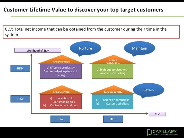 Customer Lifetime Value to discover your top target customers CLV: Total net income that can be obtained from the customer...