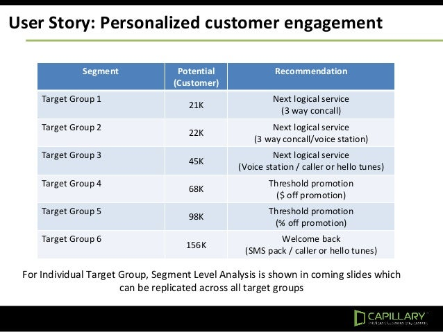 User Story: Personalized customer engagement Segment Potential (Customer) Recommendation Target Group 1 21K Next logical s...