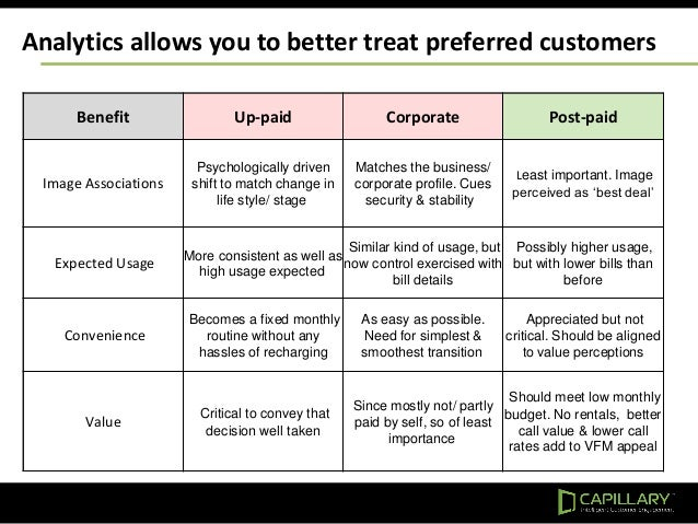 Analytics allows you to better treat preferred customers Benefit Up-paid Corporate Post-paid Image Associations Psychologi...