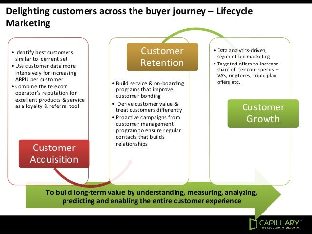 Delighting customers across the buyer journey – Lifecycle Marketing To build long-term value by understanding, measuring, ...