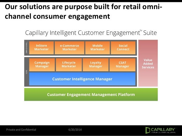 Our solutions are purpose built for retail omni- channel consumer engagement Private and Confidential 6/20/2014