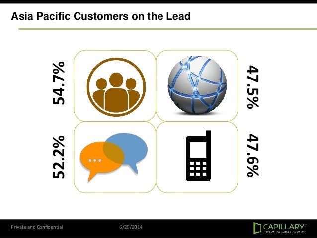 Private and Confidential 6/20/2014 Asia Pacific Customers on the Lead 54.7%52.2% 47.5%47.6%
