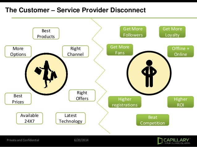 Private and Confidential 6/20/2014 The Customer – Service Provider Disconnect Best Products Best Prices Available 24X7 Mor...