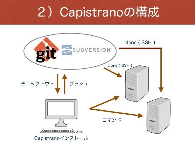 2)Capistranoの構成 プッシュチェックアウト コマンド clone ( SSH ) clone ( SSH ) Capistranoインストール