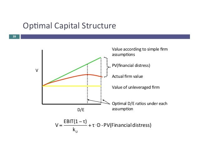 the cost of equity capital and My answer is option d generally lower than the before tax cost of debt.