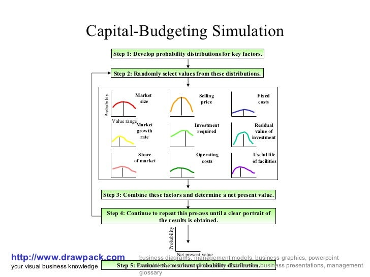 capital budgeting simulation essay