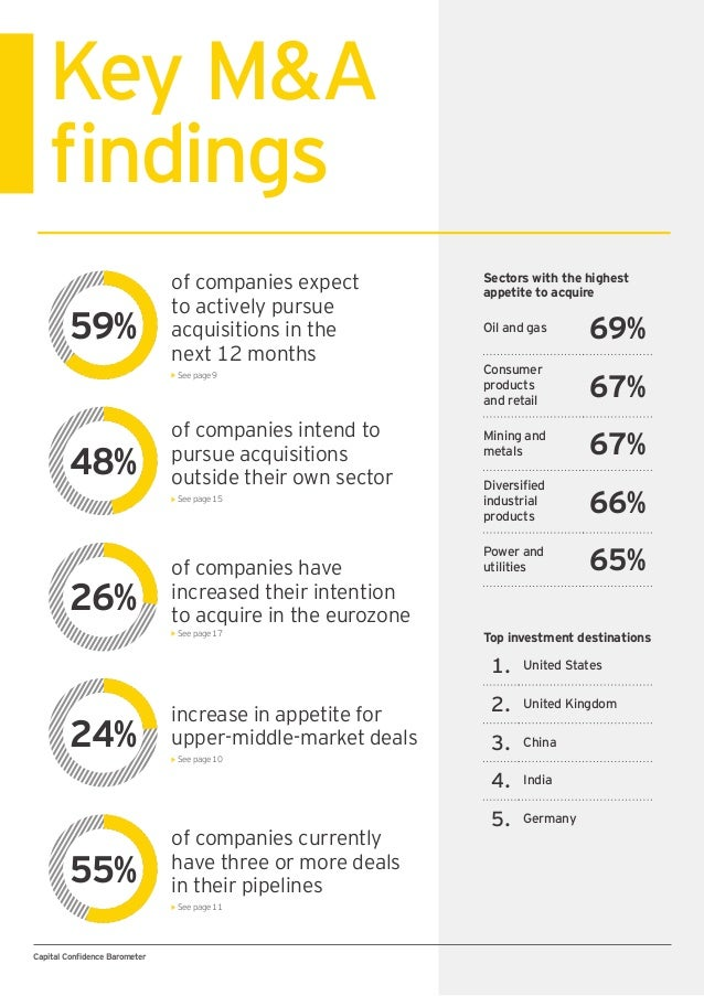 Capital Confidence Barometer Key M&A findings of companies expect to actively pursue acquisitions in the next 12 months Se...