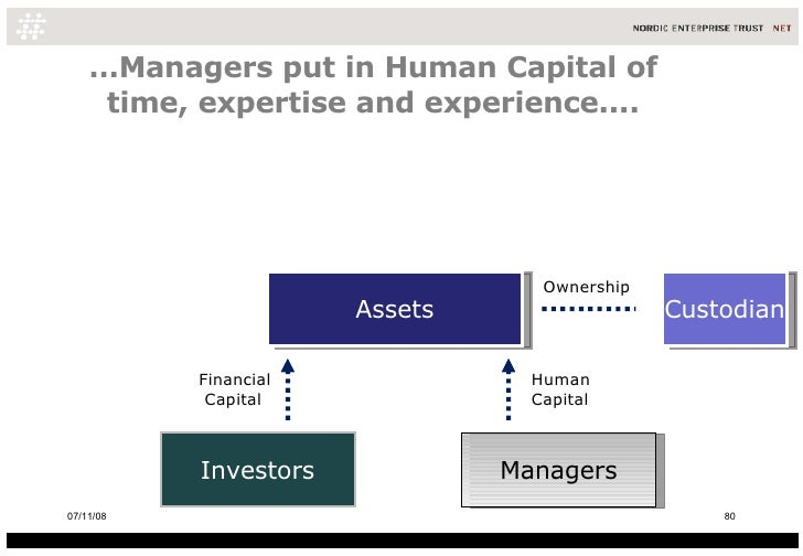 … Managers put in Human Capital of time, expertise and experience.... Assets Investors Managers Custodian Ownership Human ...