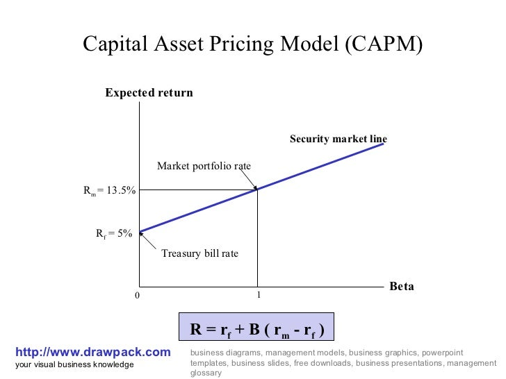 The Advantages and Disadvantages of the CAPM Model
