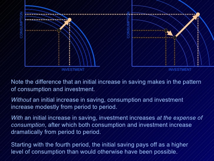 INVESTMENT Note the difference that an initial increase in saving makes in the pattern of consumption and investment.  Wit...