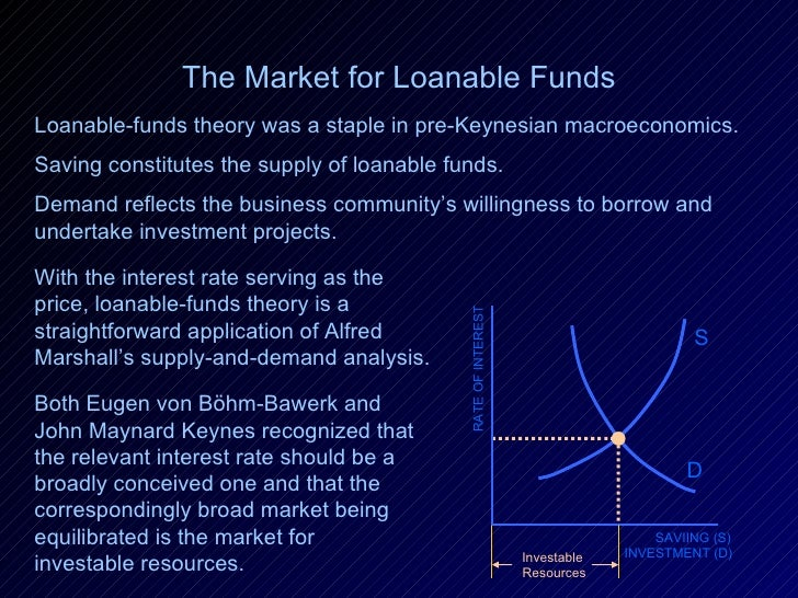 S RATE OF INTEREST SAVIING (S) INVESTMENT (D) D The Market for Loanable Funds Loanable-funds theory was a staple in pre-Ke...