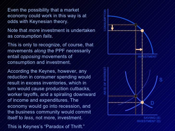INVESTMENT RATE OF INTEREST SAVIING (S) INVESTMENT (D) D CONSUMPTION Even the possibility that a market economy could work...