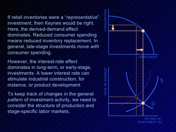 """INVESTMENT RATE OF INTEREST SAVIING (S) INVESTMENT (D) D CONSUMPTION If retail inventories were a """" representative """" inves..."""