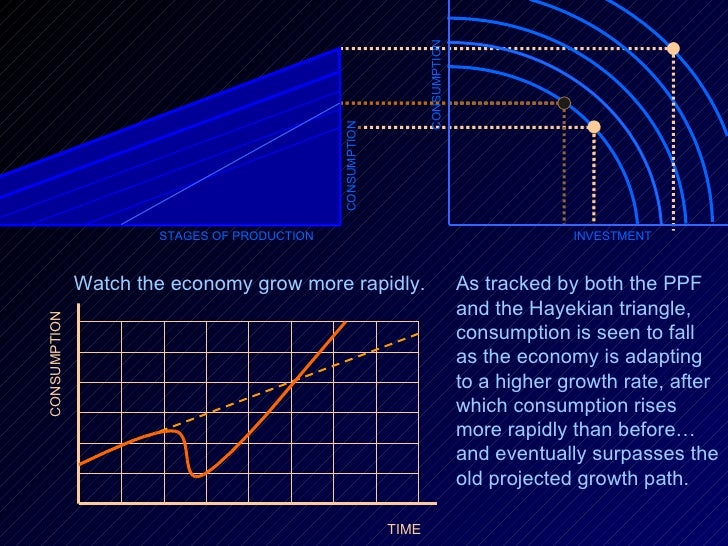 CONSUMPTION INVESTMENT STAGES OF PRODUCTION CONSUMPTION Watch the economy grow more rapidly.  CONSUMPTION TIME  As tracked...