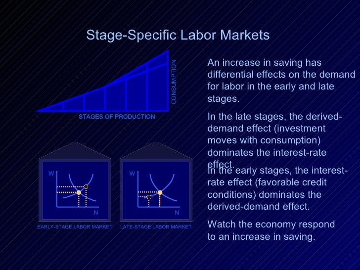 STAGES OF PRODUCTION CONSUMPTION Stage-Specific Labor Markets   STAGES OF PRODUCTION LATE-STAGE LABOR MARKET EARLY-STAGE L...