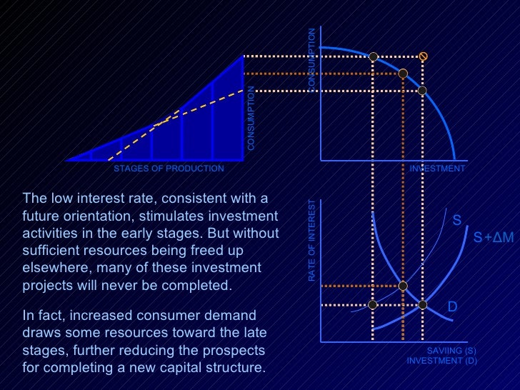 RATE OF INTEREST SAVIING (S) INVESTMENT (D) D S + Δ M S INVESTMENT CONSUMPTION STAGES OF PRODUCTION The low interest rate,...