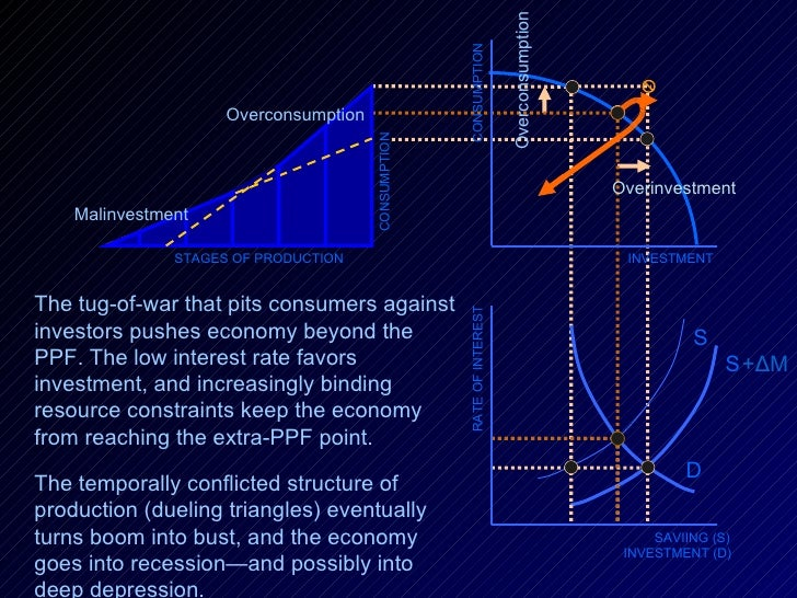 RATE OF INTEREST SAVIING (S) INVESTMENT (D) D S + Δ M S INVESTMENT CONSUMPTION STAGES OF PRODUCTION Malinvestment Overcons...