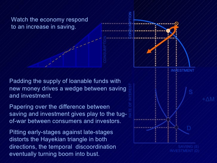 RATE OF INTEREST SAVIING (S) INVESTMENT (D) D S + Δ M S CONSUMPTION INVESTMENT CONSUMPTION Padding the supply of loanable ...