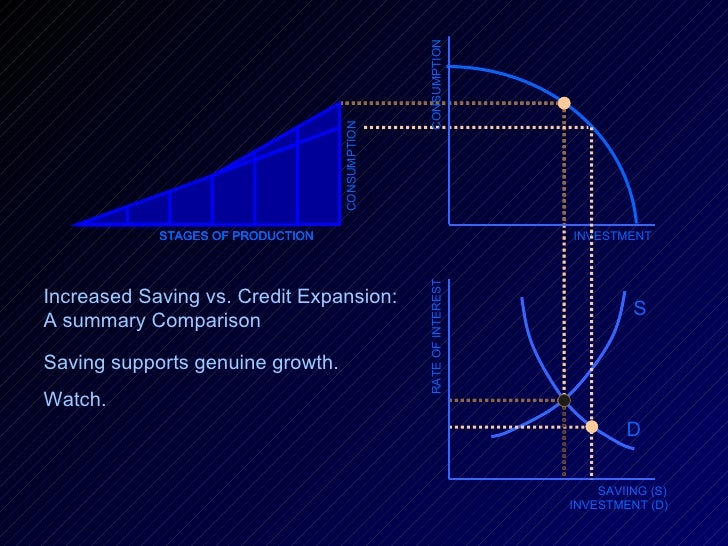 INVESTMENT RATE OF INTEREST SAVIING (S) INVESTMENT (D) D S CONSUMPTION STAGES OF PRODUCTION CONSUMPTION STAGES OF PRODUCTI...