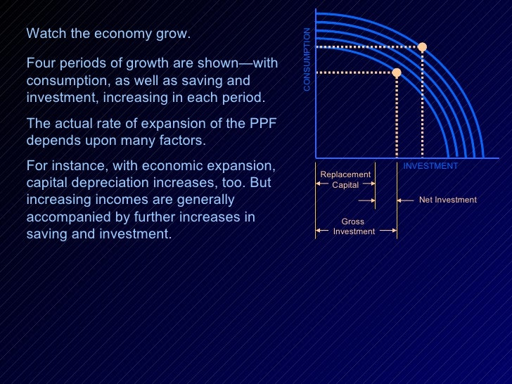 Four periods of growth are shown—with consumption, as well as saving and  investment, increasing in each period.  The actu...