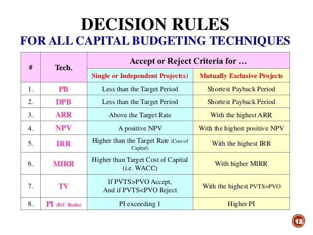 a summary of capital budgeting techniques Capital budgeting decision making techniques are a series of analyses to help us   table 133 gater lover's ice cream: summary chart for capital budgeting.