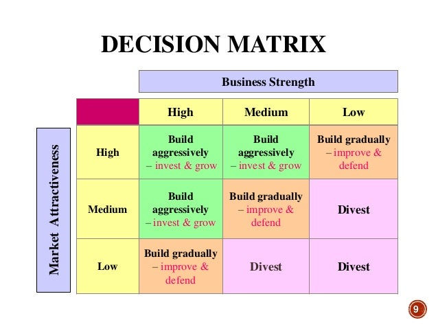 Capital investment decision matrix tool rexiter investment management