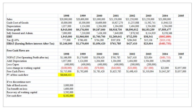 capital budgeting case study analysis Financial administration 5713-180 capital budgeting and resource allocation case 20 target corporation - financial administration copy of ratio analysis case 10.