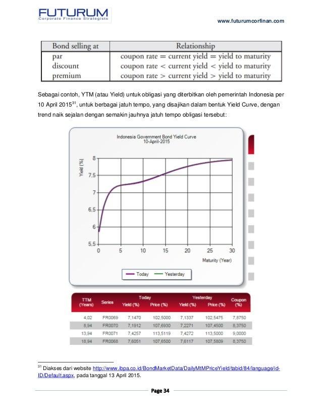 Internal Rate Of Return Perhitungannya Sederhana Namun Tidak Sederhana
