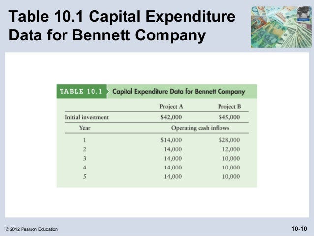 capital budgeting techniques in bangladesh Chapter 4 the budget preparation process  • the future recurrent costs of capital expenditures  budget currently under preparation or for which financing is.