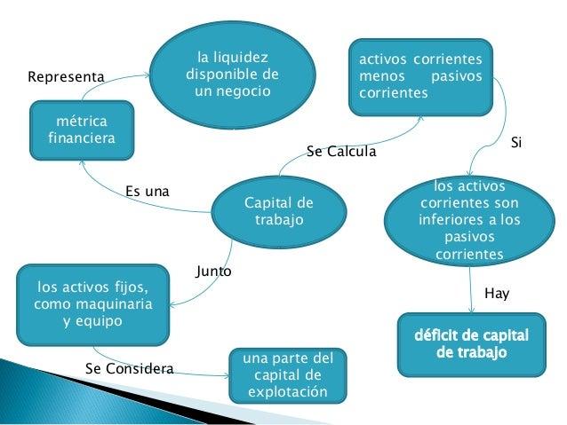 Capital de trabajo mapa conceptual