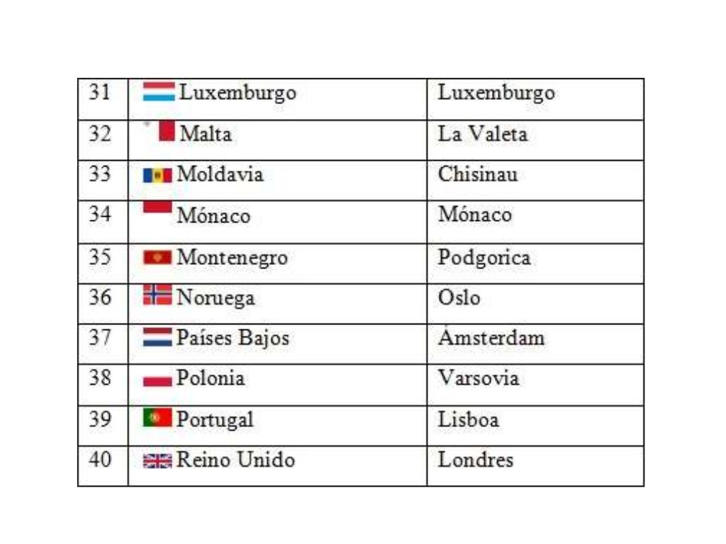 Lista De Paises Y Capitales Del Mundo Capitales Del Mundo