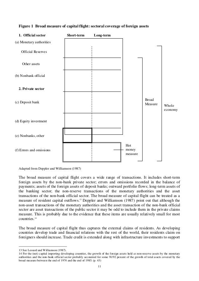 11 Figure 1 Broad measure of capital flight: sectoral coverage of foreign assets 1. Official sector Short-term Long-term A...