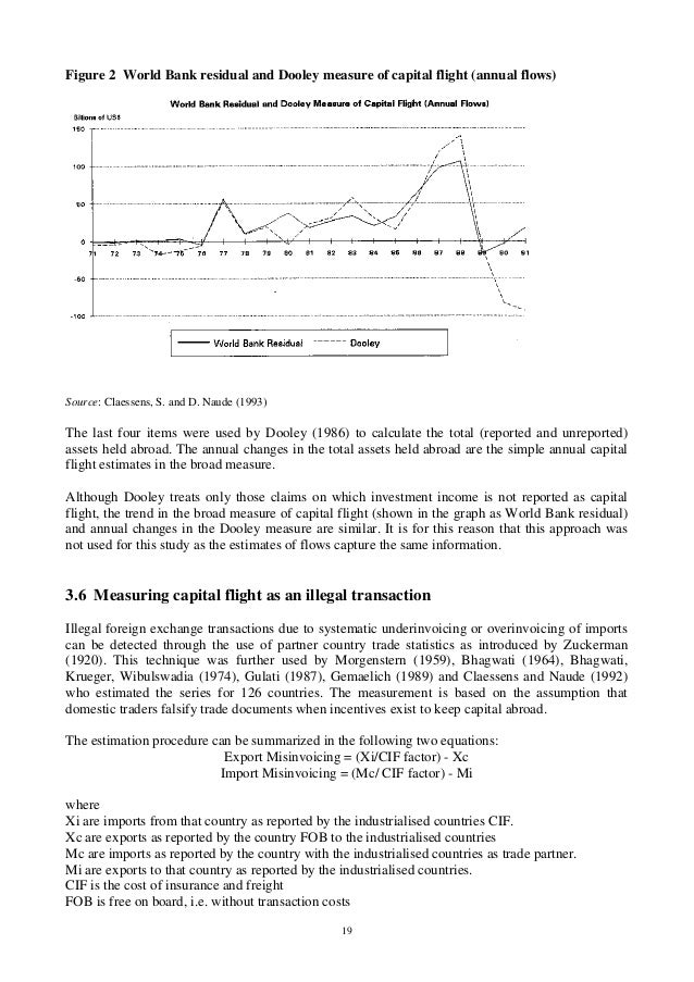 19 Figure 2 World Bank residual and Dooley measure of capital flight (annual flows) Source: Claessens, S. and D. Naude (19...