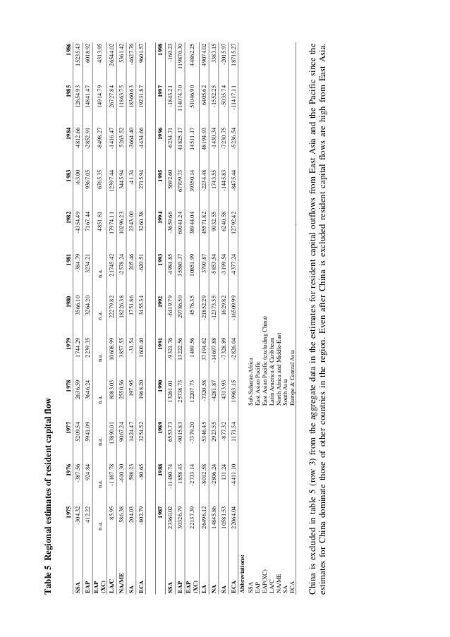Table5Regionalestimatesofresidentcapitalflow 197519761977197819791980198119821983198419851986 SSA-304.32-387.565209.542636...