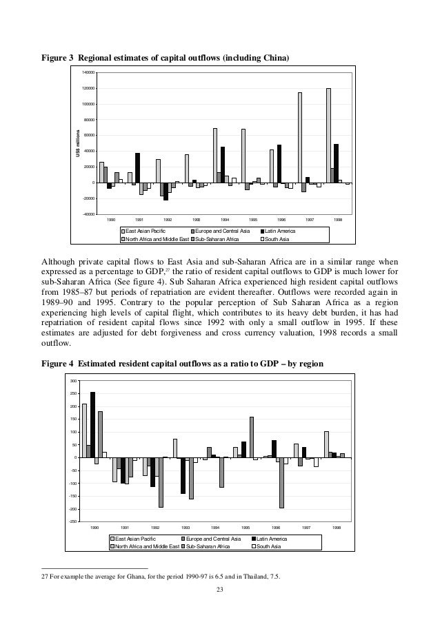 23 Figure 3 Regional estimates of capital outflows (including China) Although private capital flows to East Asia and sub-S...