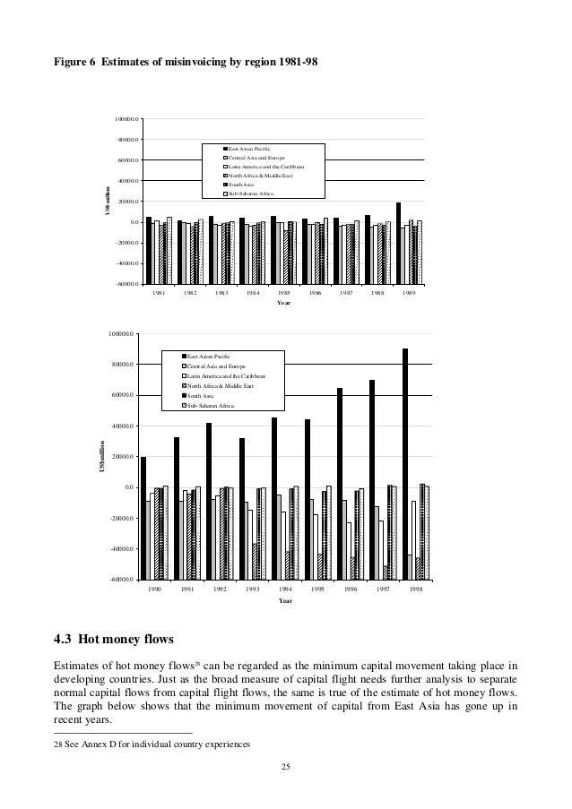 25 Figure 6 Estimates of misinvoicing by region 1981-98 -60000.0 -40000.0 -20000.0 0.0 20000.0 40000.0 60000.0 80000.0 100...