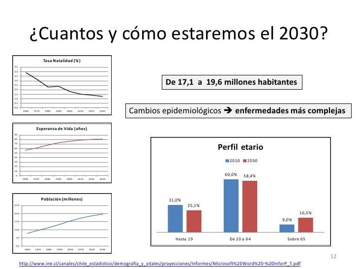 ¿Cuantos y cómo estaremos el 2030?                       Tasa Natalidad (%)4,54,03,53,02,5                                ...