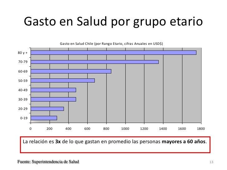 Gasto en Salud por grupo etario                      Gasto en Salud Chile (por Rango Etario, cifras Anuales en USD$)80 y +...