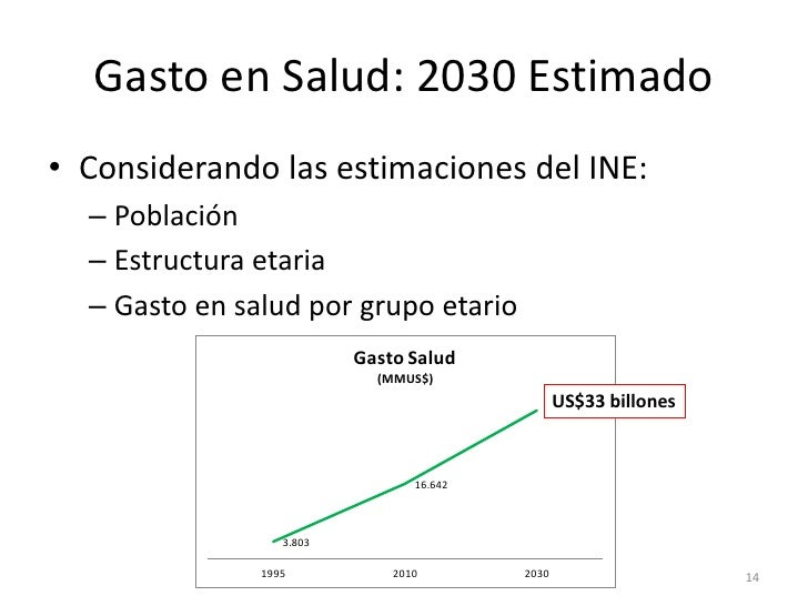 Gasto en Salud: 2030 Estimado• Considerando las estimaciones del INE:  – Población  – Estructura etaria  – Gasto en salud ...