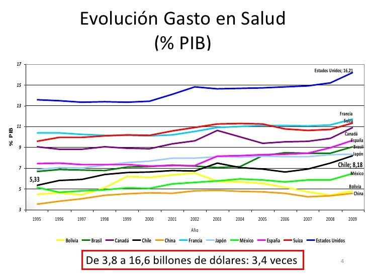 Evolución Gasto en Salud                                               (% PIB)                                            ...