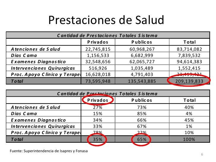 Prestaciones de Salud                      C antidad de P res taciones T otales S is tema                                 ...