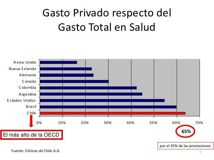 Gasto Privado respecto del                              Gasto Total en Salud                                       G as to...