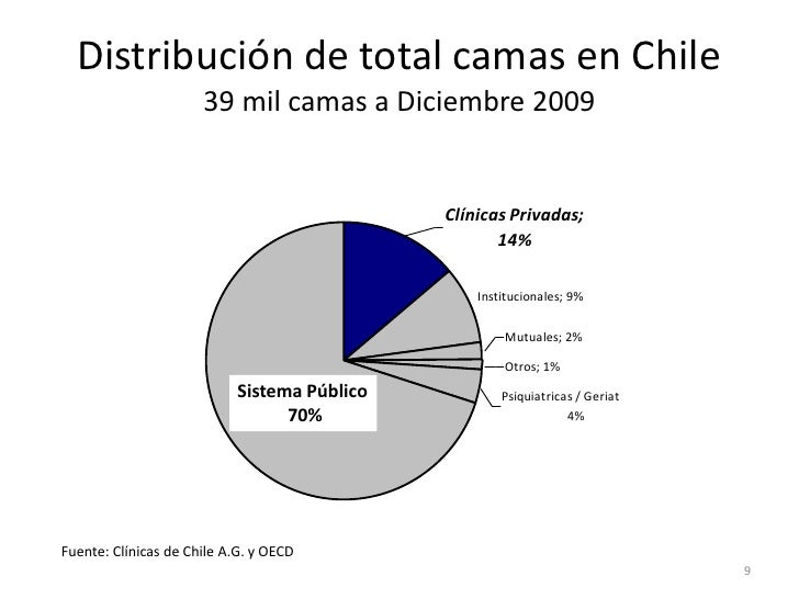 Distribución de total camas en Chile                      39 mil camas a Diciembre 2009                       Distribución...