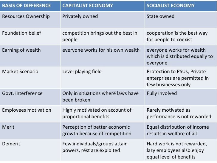 BASIS OF DIFFERENCE CAPITALIST ECONOMY SOCIALIST ECONOMY Resources Ownership Privately owned State owned Foundation belief...