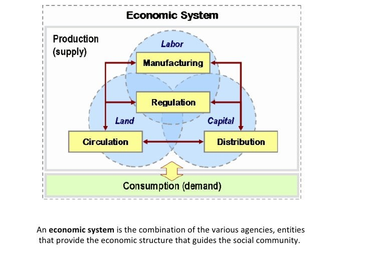 An economic system is the combination of the various agencies, entities  that provide the economic structure that guides...