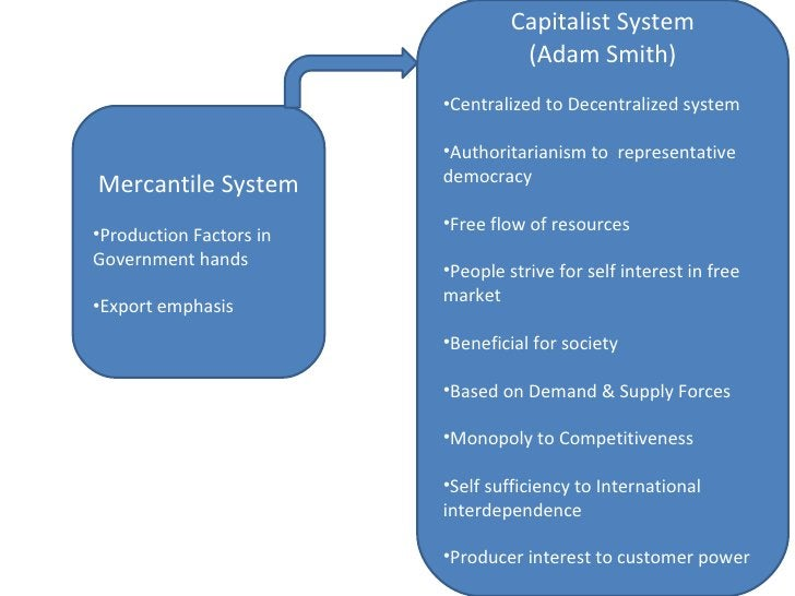 <ul><li>Mercantile System </li></ul><ul><li>Production Factors in Government hands </li></ul><ul><li>Export emphasis </li>...