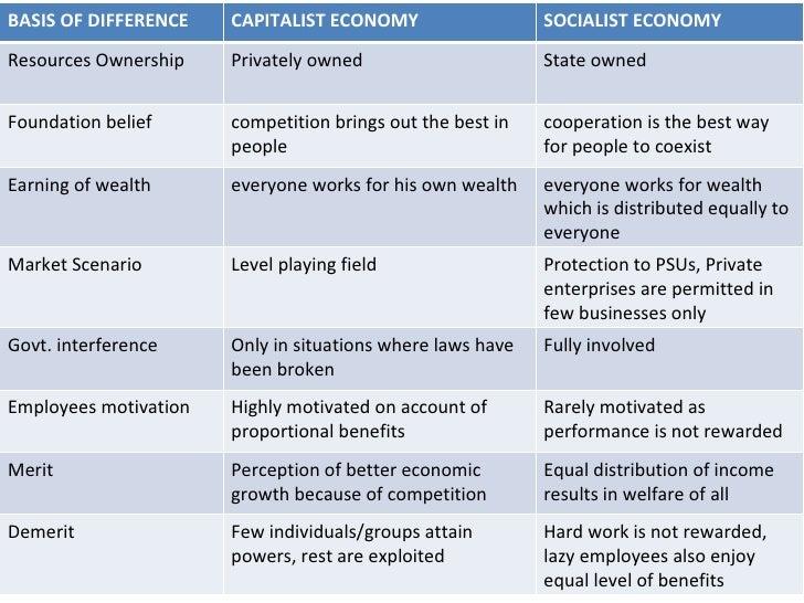 Diagram Of Socialism Capitalism Car Wiring Diagrams Explained