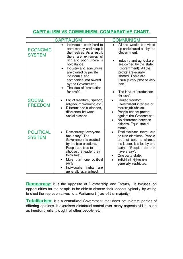 Capitalism Vs Communism Chart Erkalnathandedecker